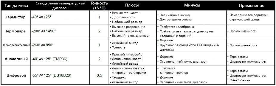 Термодатчики таблица